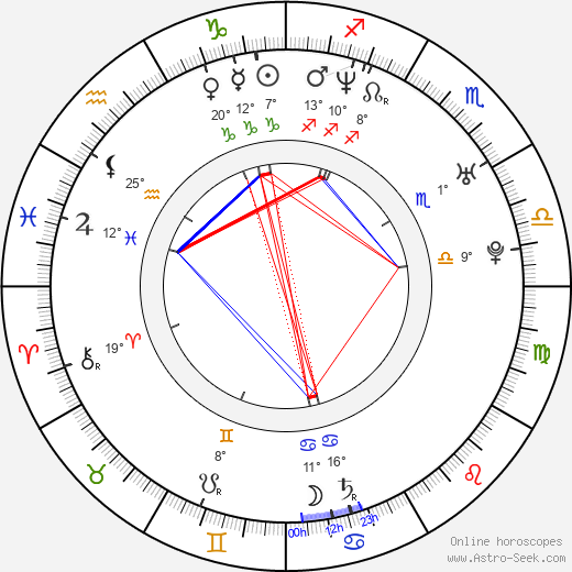 Juraj Bernáth birth chart, biography, wikipedia 2020, 2021