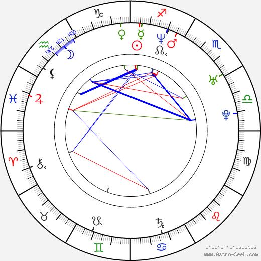 Kristen Kerr birth chart, Kristen Kerr astro natal horoscope, astrology