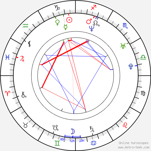Maja Classen astro natal birth chart, Maja Classen horoscope, astrology
