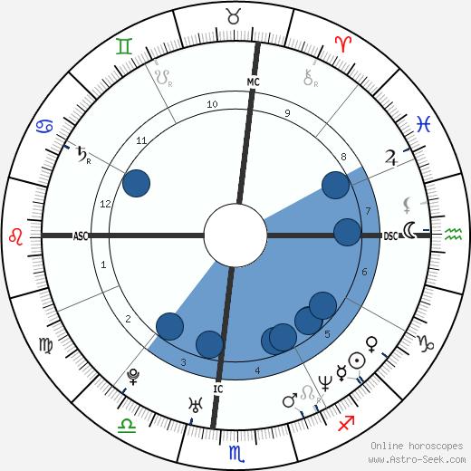 Marissa Ribisi wikipedia, horoscope, astrology, instagram