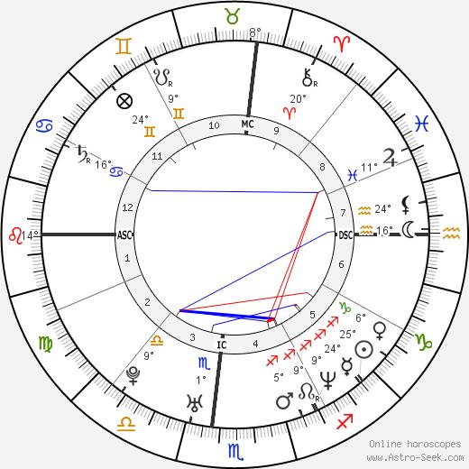 Marissa Ribisi birth chart, biography, wikipedia 2020, 2021