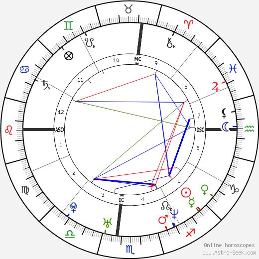 Marissa Ribisi birth chart, Marissa Ribisi astro natal horoscope, astrology