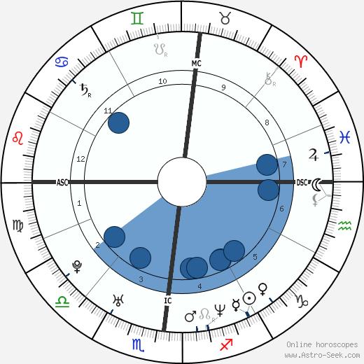 Mazarine Pingeot wikipedia, horoscope, astrology, instagram