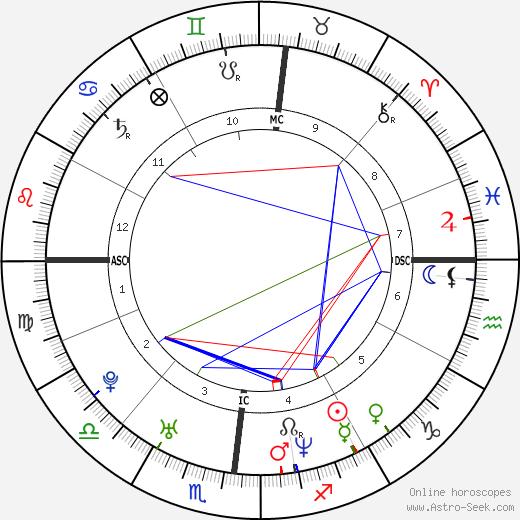 Mazarine Pingeot astro natal birth chart, Mazarine Pingeot horoscope, astrology