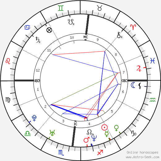 Mazarine Pingeot день рождения гороскоп, Mazarine Pingeot Натальная карта онлайн