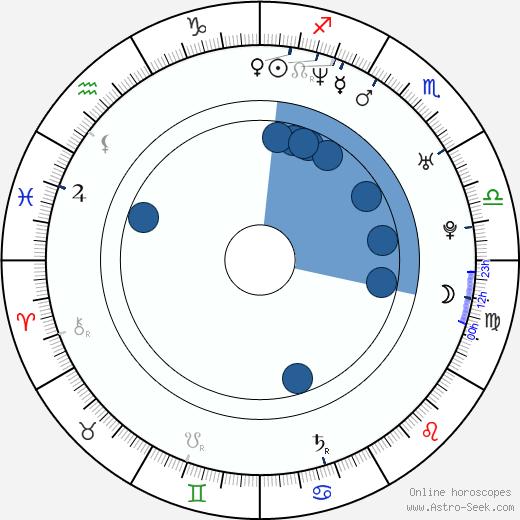 Michael Jonsson wikipedia, horoscope, astrology, instagram