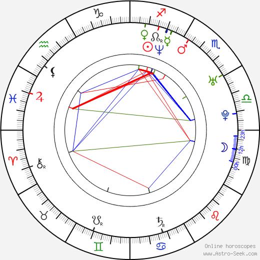 Michael Jonsson birth chart, Michael Jonsson astro natal horoscope, astrology