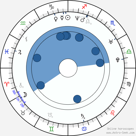 Michal Lesien wikipedia, horoscope, astrology, instagram
