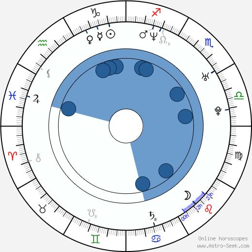 Michelle Atkinson wikipedia, horoscope, astrology, instagram