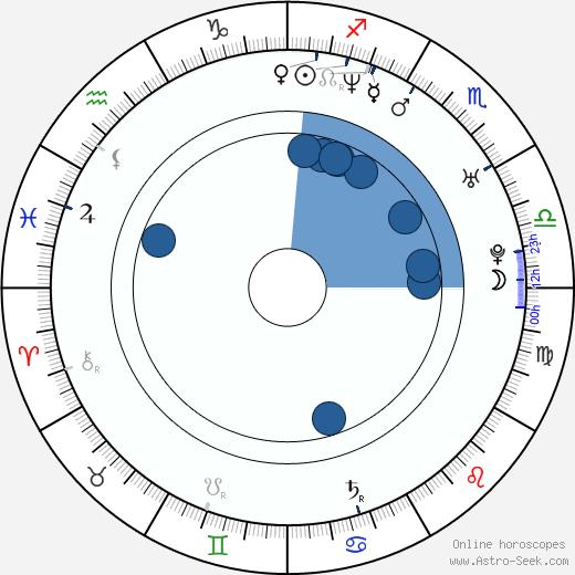Nicole Marie Appleton wikipedia, horoscope, astrology, instagram