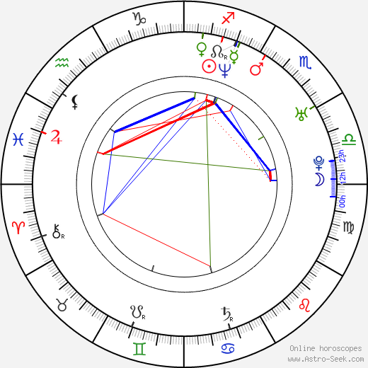 Nicole Marie Appleton astro natal birth chart, Nicole Marie Appleton horoscope, astrology