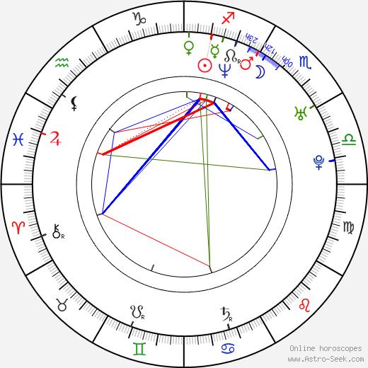 Oscar Gutiérrez tema natale, oroscopo, Oscar Gutiérrez oroscopi gratuiti, astrologia