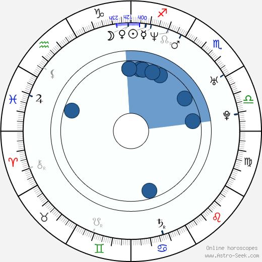 Remko Schnorr wikipedia, horoscope, astrology, instagram