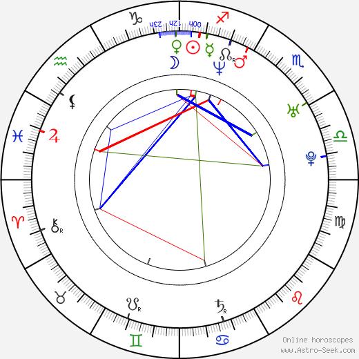 Remko Schnorr birth chart, Remko Schnorr astro natal horoscope, astrology