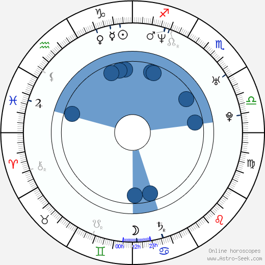 Rob Niedermayer wikipedia, horoscope, astrology, instagram