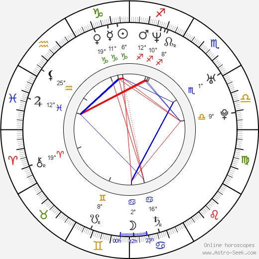 Rob Niedermayer birth chart, biography, wikipedia 2019, 2020