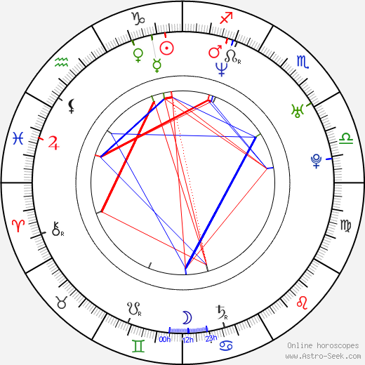 Rob Niedermayer birth chart, Rob Niedermayer astro natal horoscope, astrology