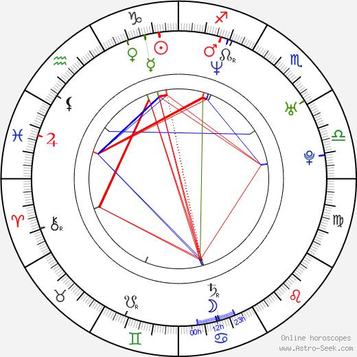 Ryan Shore astro natal birth chart, Ryan Shore horoscope, astrology