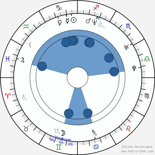 Sal Longobardo wikipedia, horoscope, astrology, instagram