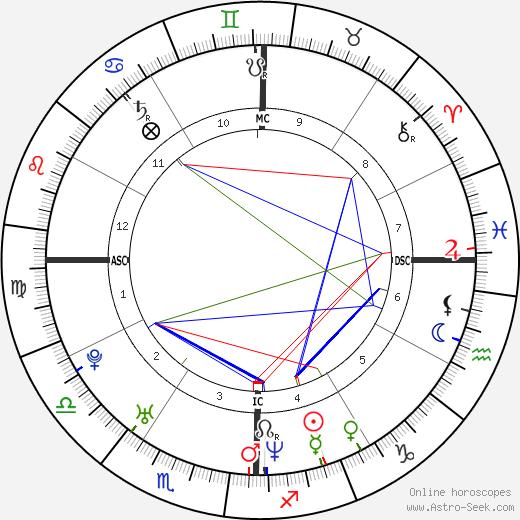 Сара Полсон Sarah Paulson день рождения гороскоп, Sarah Paulson Натальная карта онлайн