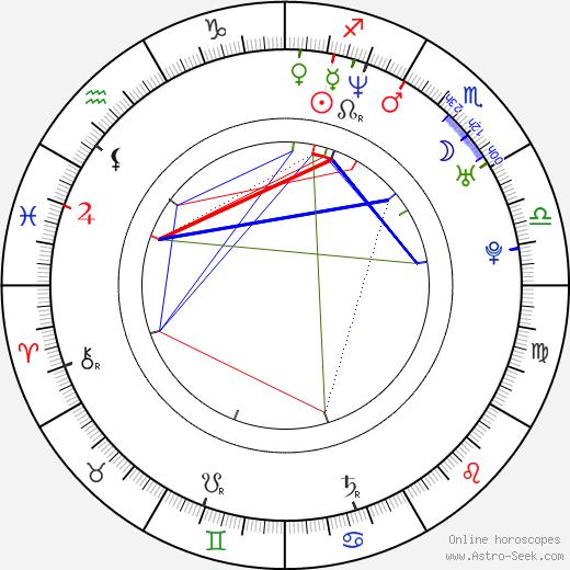 Šárka Ullrichová astro natal birth chart, Šárka Ullrichová horoscope, astrology