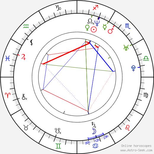Sermiyan Midyat birth chart, Sermiyan Midyat astro natal horoscope, astrology