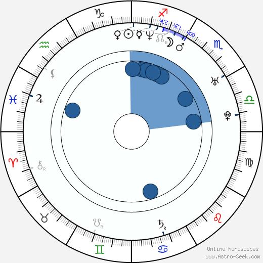 Steven Arnold wikipedia, horoscope, astrology, instagram