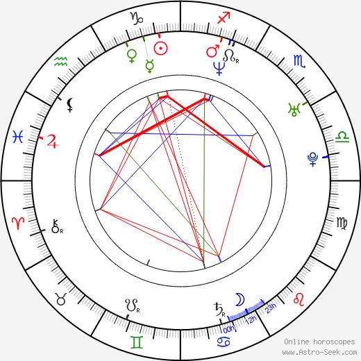Susana Torres день рождения гороскоп, Susana Torres Натальная карта онлайн