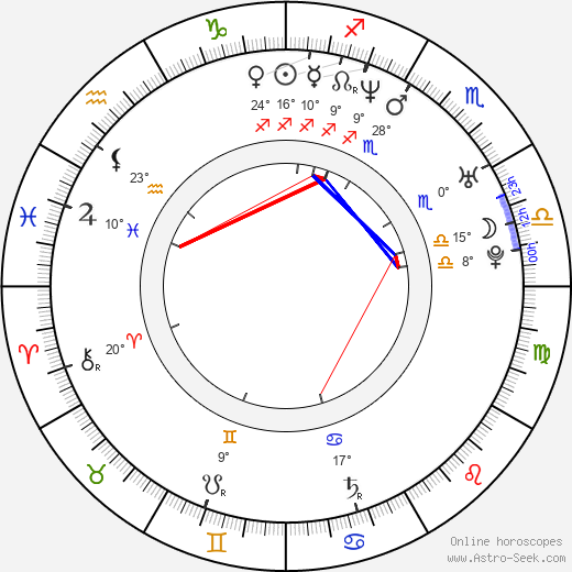 Tom Malloy birth chart, biography, wikipedia 2018, 2019