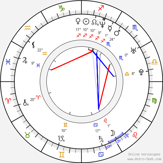 Tomáš Kudrna birth chart, biography, wikipedia 2019, 2020