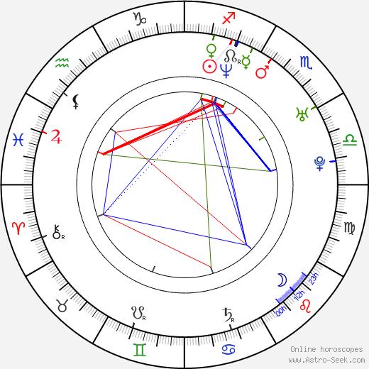 Víctor García birth chart, Víctor García astro natal horoscope, astrology