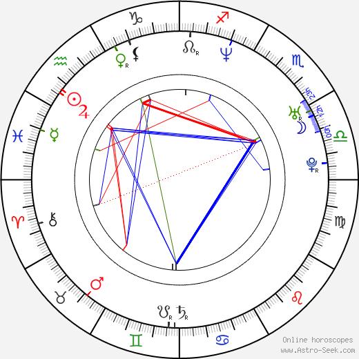 Alex Jones astro natal birth chart, Alex Jones horoscope, astrology