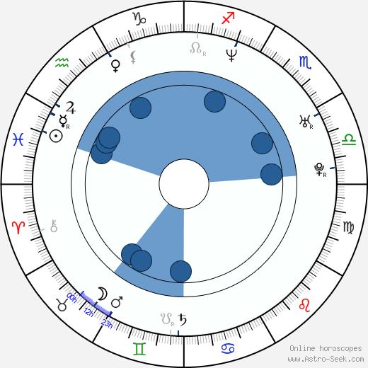 Christine Adams wikipedia, horoscope, astrology, instagram