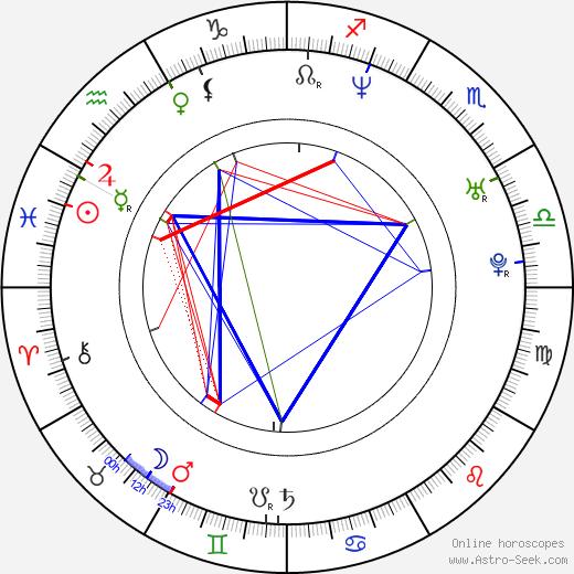 Christine Adams birth chart, Christine Adams astro natal horoscope, astrology