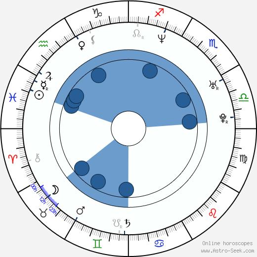 Claudia Lawrence wikipedia, horoscope, astrology, instagram