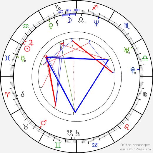 Dakota House birth chart, Dakota House astro natal horoscope, astrology