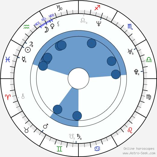 Dejan Lutkić wikipedia, horoscope, astrology, instagram