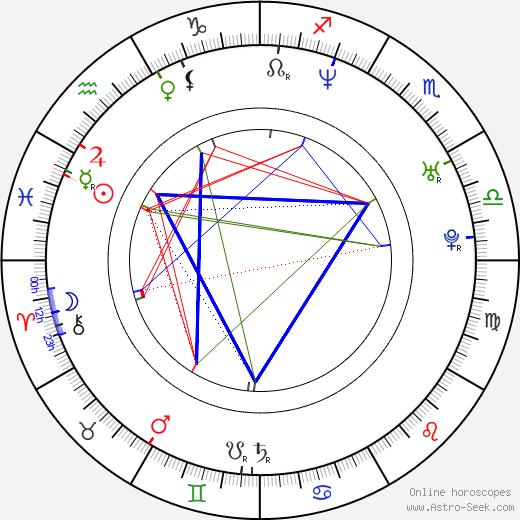 Divya Bharti astro natal birth chart, Divya Bharti horoscope, astrology