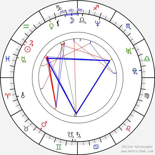 Эдвин Мартон Edvin Marton день рождения гороскоп, Edvin Marton Натальная карта онлайн