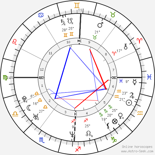 Elizabeth Banks birth chart, biography, wikipedia 2019, 2020