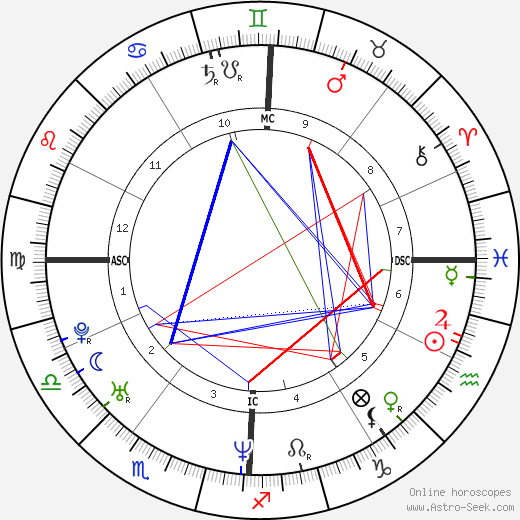 Elizabeth Banks astro natal birth chart, Elizabeth Banks horoscope, astrology