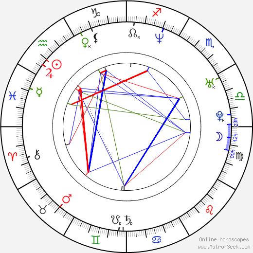 Emil Hostina birth chart, Emil Hostina astro natal horoscope, astrology