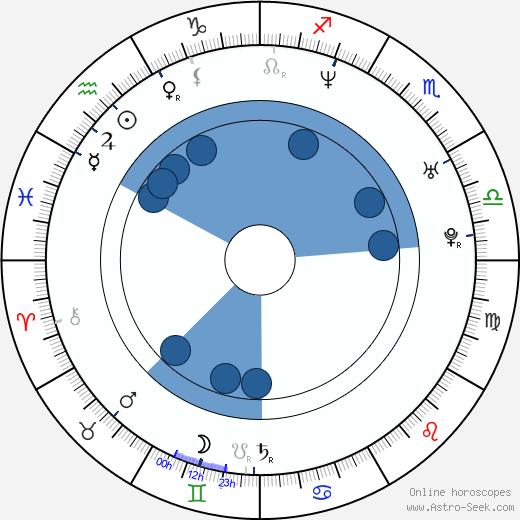 Felicia Burton wikipedia, horoscope, astrology, instagram