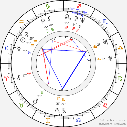 Florencia Benitez birth chart, biography, wikipedia 2018, 2019