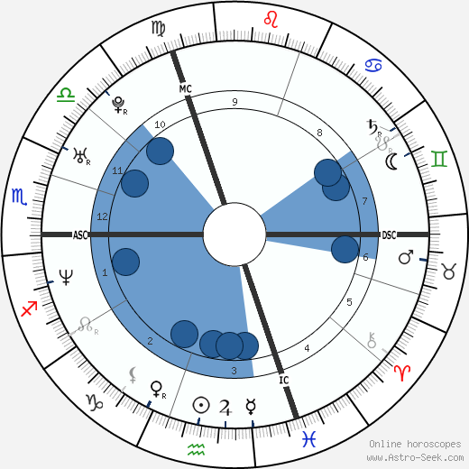 Florian Rousseau wikipedia, horoscope, astrology, instagram