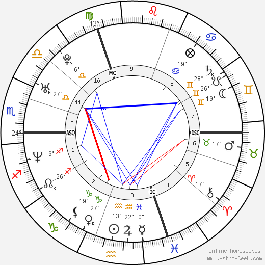 Florian Rousseau birth chart, biography, wikipedia 2018, 2019