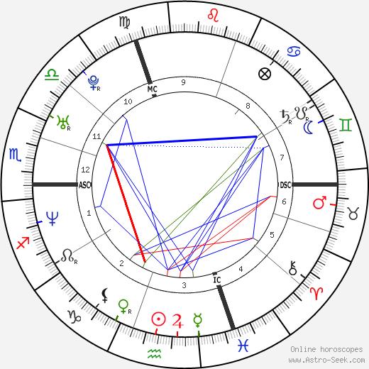 Florian Rousseau tema natale, oroscopo, Florian Rousseau oroscopi gratuiti, astrologia