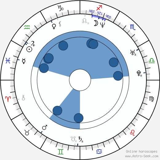Gina Lynn wikipedia, horoscope, astrology, instagram