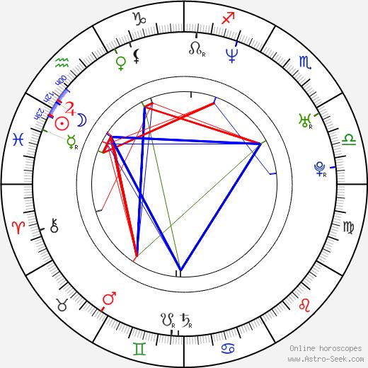 Gonzalo Amat tema natale, oroscopo, Gonzalo Amat oroscopi gratuiti, astrologia