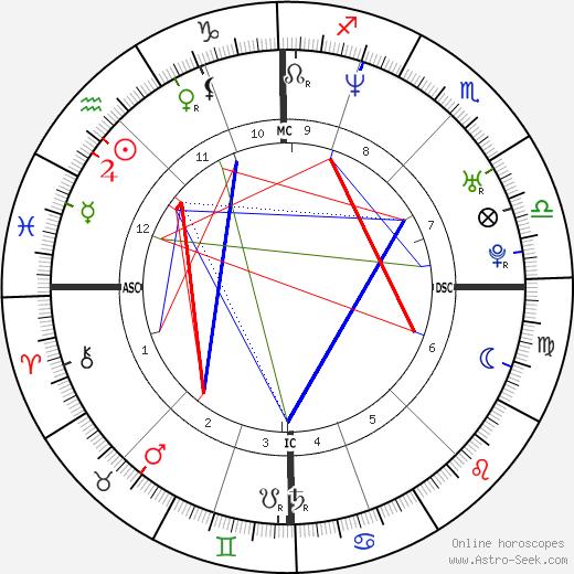 Guy-Manuel De Homem-Christo tema natale, oroscopo, Guy-Manuel De Homem-Christo oroscopi gratuiti, astrologia